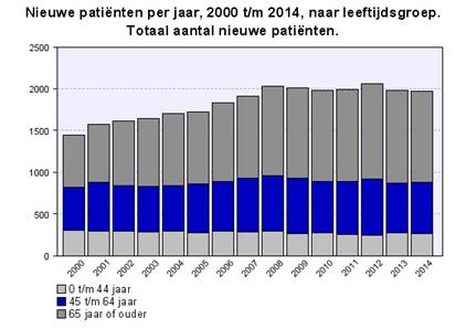 nieuwe_patienten_per_jaar