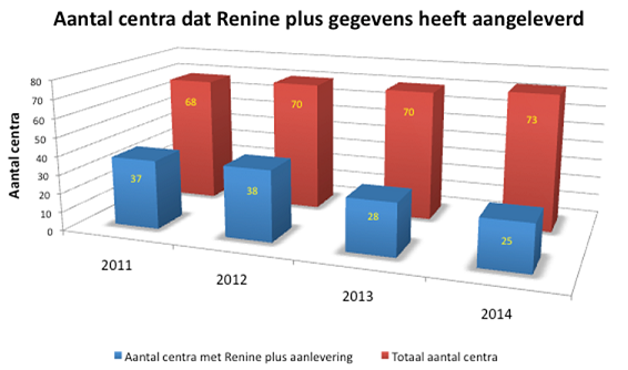 Aantal centra Renineplus
